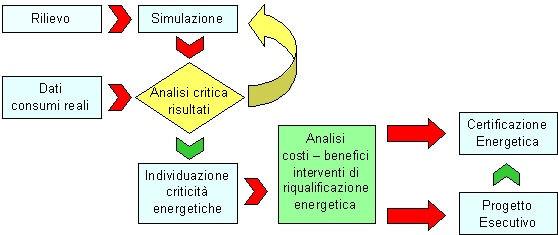 Procedura diagnosi energetica